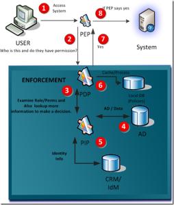 xacml-workflow_thumb