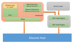 Sitecore Solution Architecture
